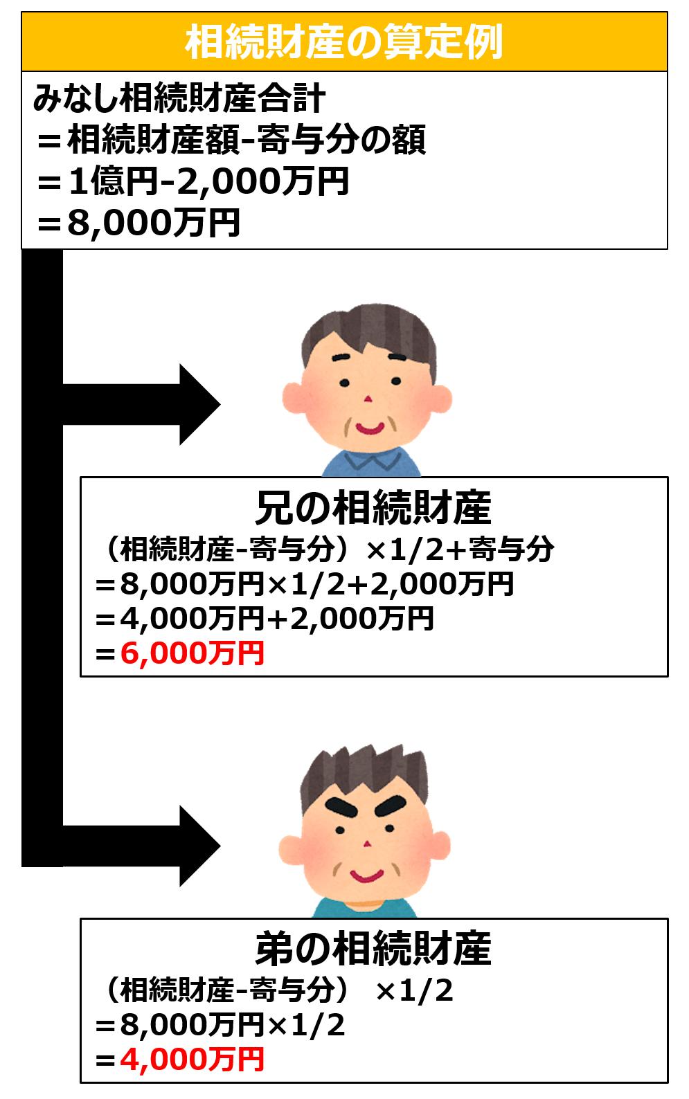 寄与分の算定例
